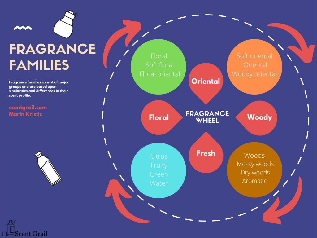 Scent Grail Fragrance Wheel